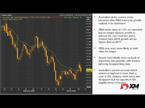 Forex News: 06/03/2018 - Dollar moves off lows as trade war fears ease; euro steadier
