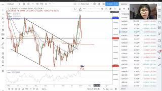 Forex Market Weekly Outlook (7 Jan to 11 Jan)