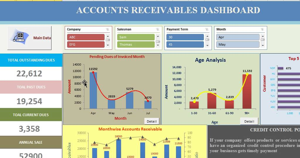 ap 15 accounts receivable and sales Relationship between accounts payable what does it mean if a company has a large accounts payable 3 [accounts receivable] the lack of sales revenue can.