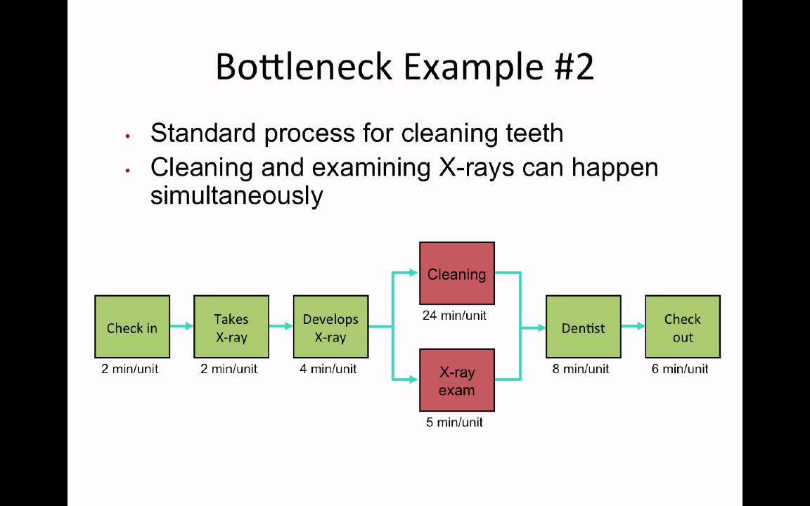 Bottlenecks in a Process Essay Sample