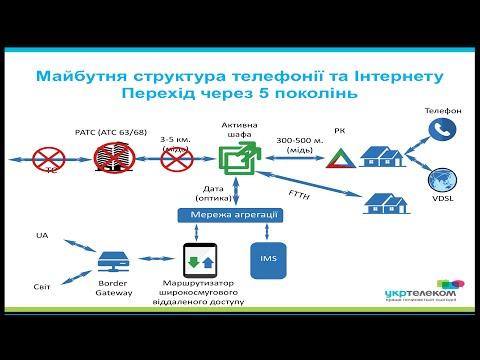 Укртелеком: VDSL и оптика в каждый дом