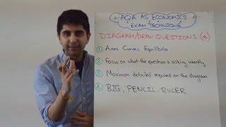 AQA Economics AS - 4 Marker Diagram Question Exam Technique