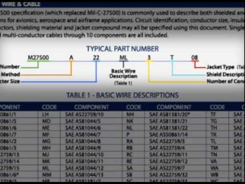 M27500 Cable - Allied Wire & Cable Product Spotlight - YouTube