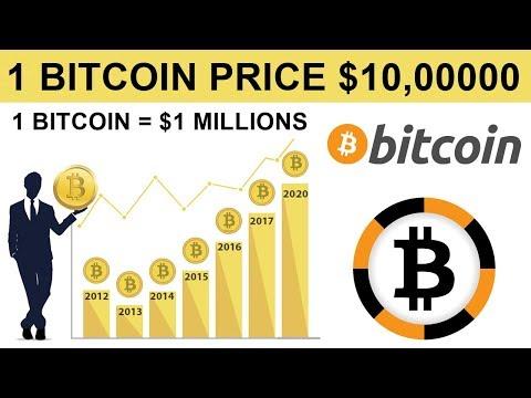 1 Bitcoin $1 millions - Bitcoin Futures Price Prediction - McAfee