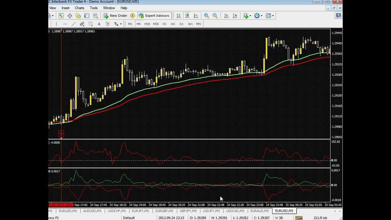 Accurate binary options software