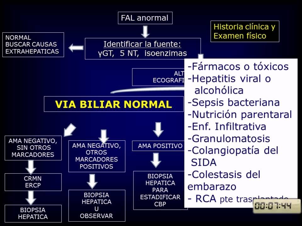 Colestasis intrahepática del diagnóstico de embarazo