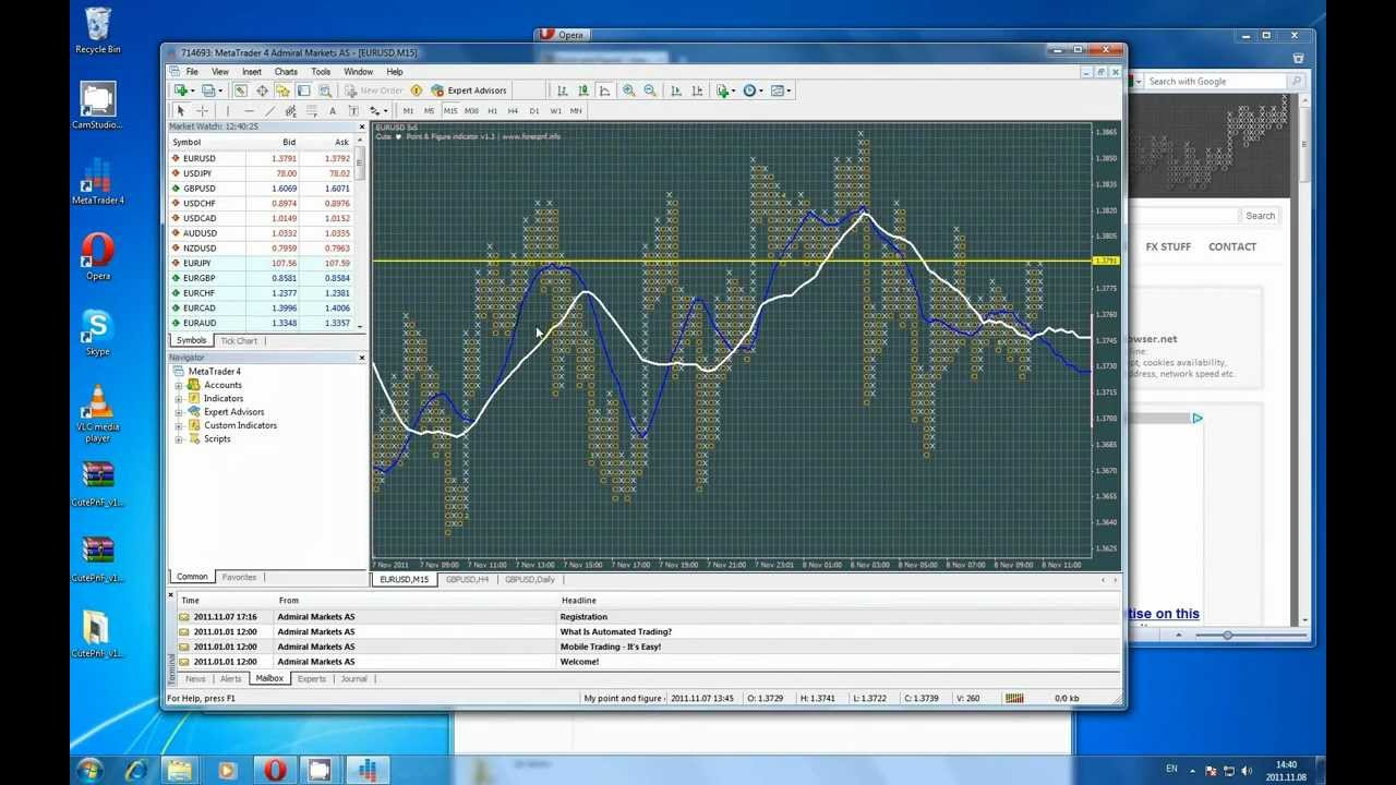 Cute Point And Figure Indicator V1 3 For Mt4 Installation And