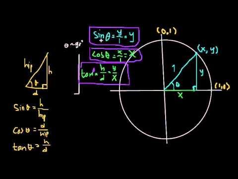 Unit lingkaran dari fungsi trigonometri youtube unit lingkaran dari fungsi trigonometri ccuart Gallery