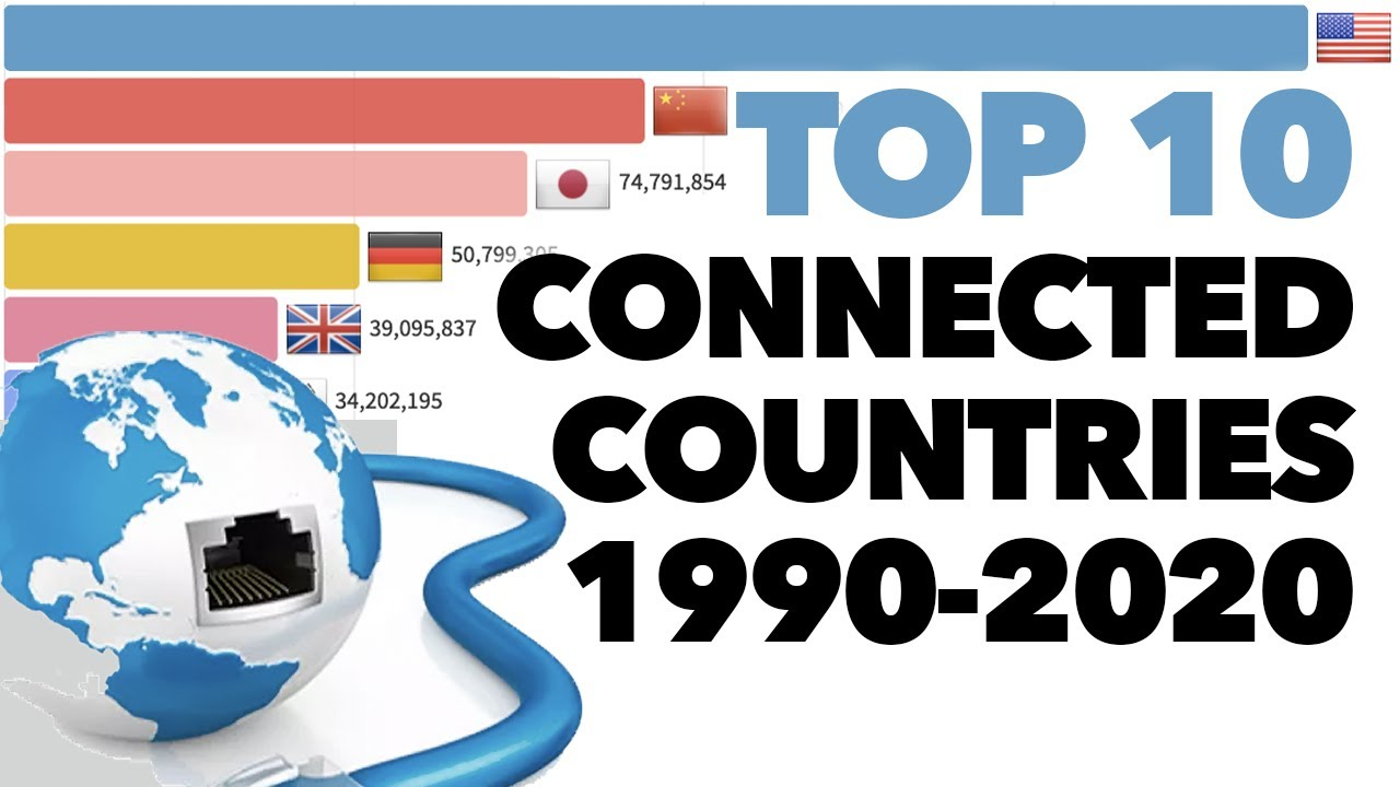 Top 10 Countries By Total Internet Users 1990-2020