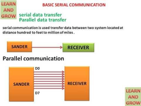 Basic Serial Communication