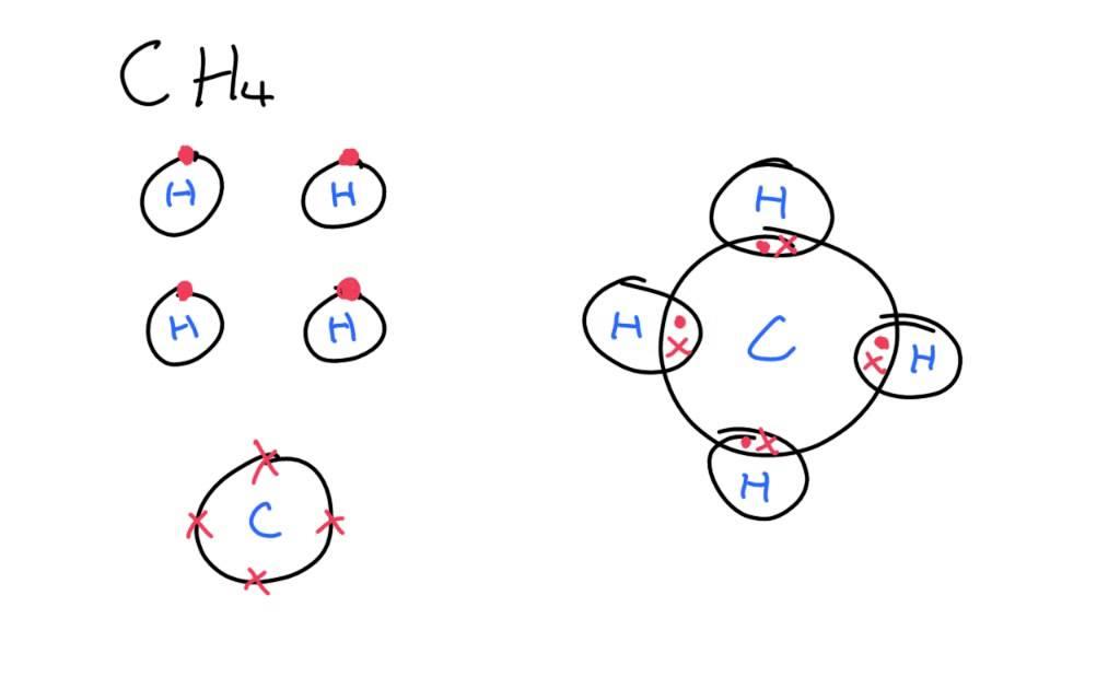 Dot cross diagrams you NEED to learn  IGCSE Chemisty