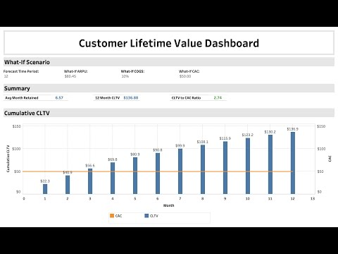 Customer Lifetime Value Analysis In Tableau Youtube