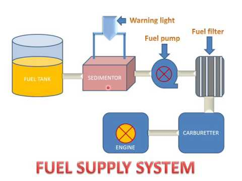 LEARN AND GROW !! FUEL SUPPLY SYSTEM IN PETROL ENGINES !