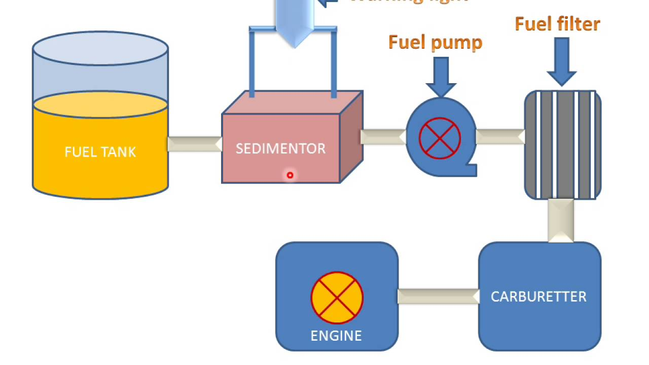 medium resolution of fuel supply system in petrol engines