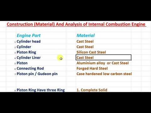 construction material and analysis of internal Combustion Engine