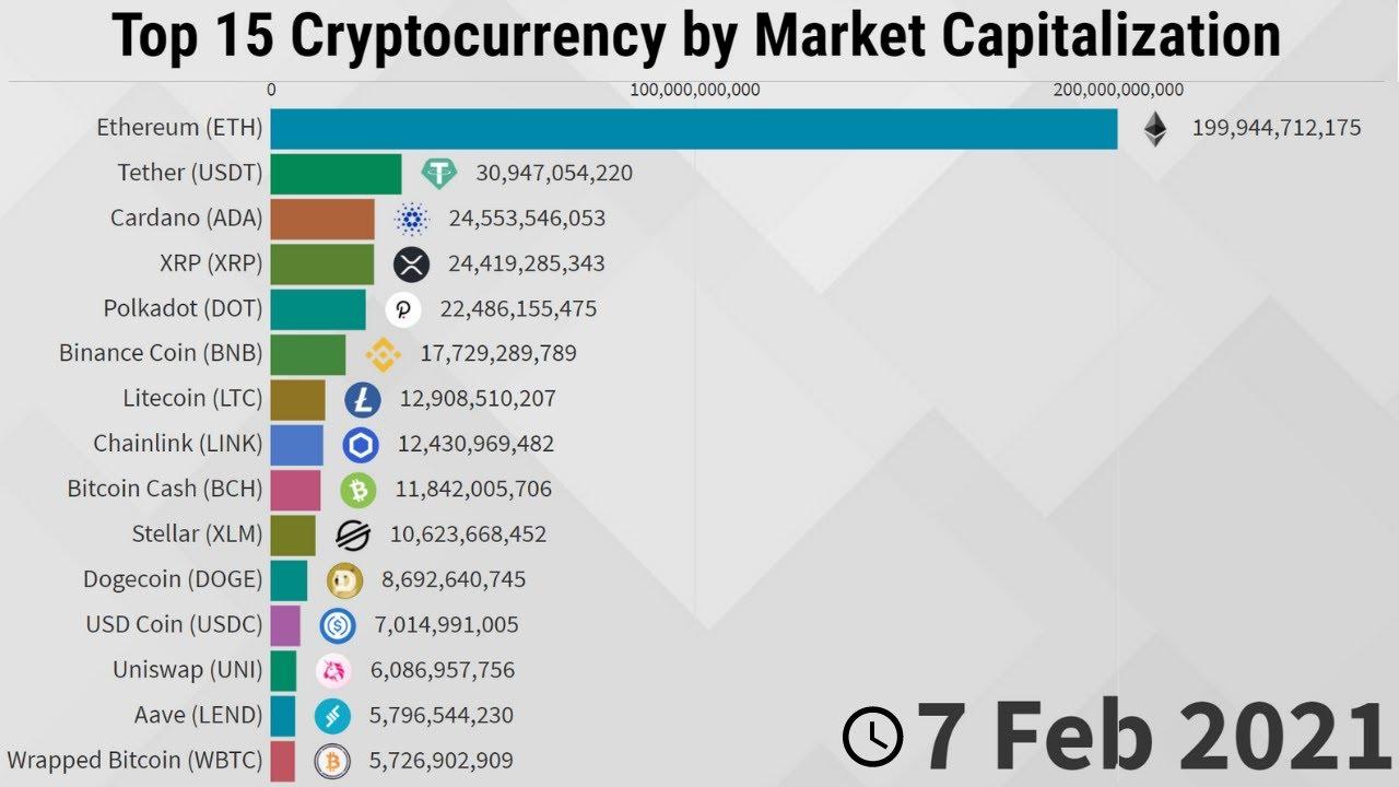 bitcoin market cap history clam btc tradingview