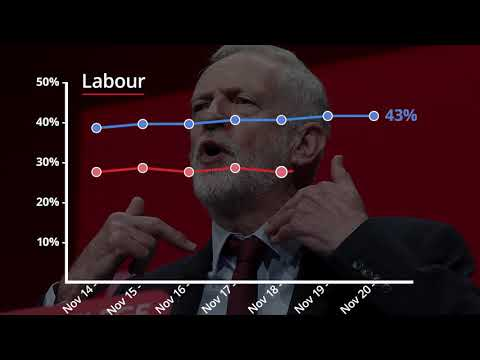 UK General Election Opinion Polls (20/11/19)