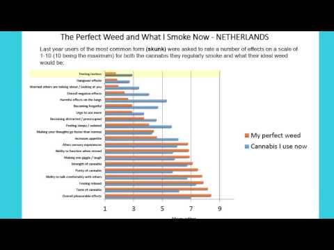 Cannabis: Highlights from Global Drug Survey 2014