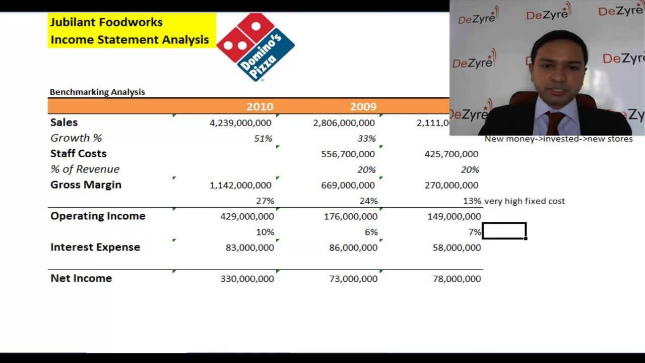 ratio analysis of dominos pizza Thinking about adding dominos pizza u/adr  current ration/a quick  trading decisions by providing real-time financial data and objective market analysis.