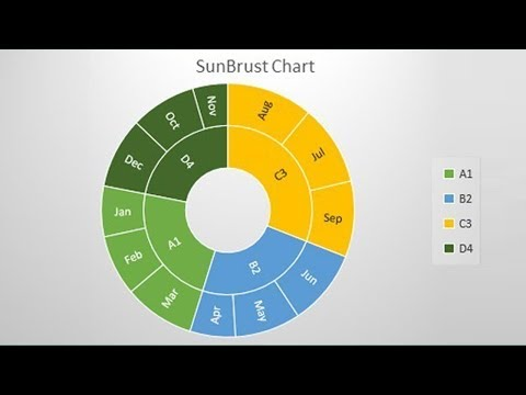 How to Make sunburst Graph Chart in Microsoft Excel 2018