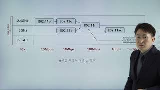 정보보안기사 시험대비 무선통신보안 와이파이 Wi-Fi