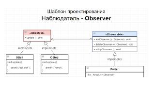 видео Паттерны MVC и Publish-Subscriber