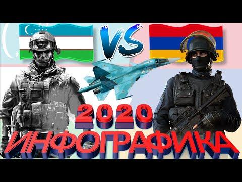 УЗБЕКИСТАН VS АРМЕНИЯ / Сравнение армии/Рейтинг вооруженных сил
