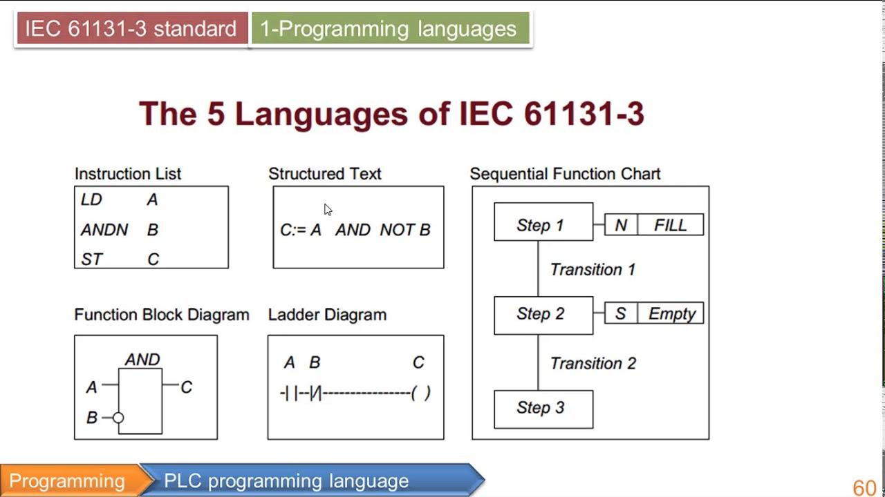 PLC PROGRAMMING LANGUAGES PDF - Elise PDF
