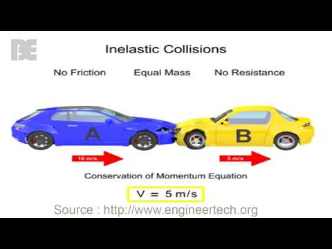 Inelastic and Elastic Collisions What are they
