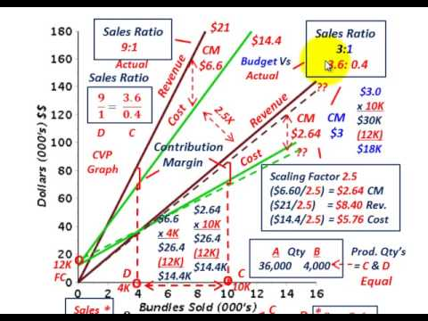 Cost Volume Profit Analysis (Sales Ratio Conversion To Equivalent - cost of sales analysis