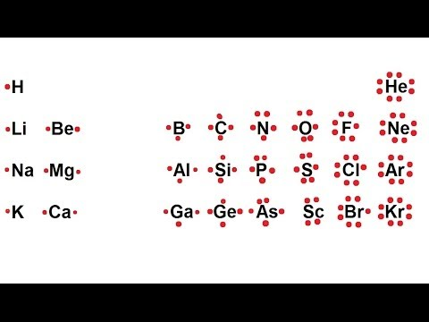 Chemistry Chemical Bonding 1 Of 35 Lewis Symbol For Atoms Youtube