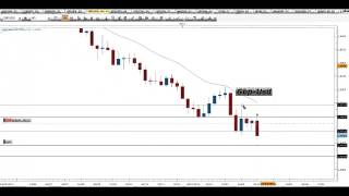 Segnali Forex e Price Action Trading - Video Analisi 10.04.2015