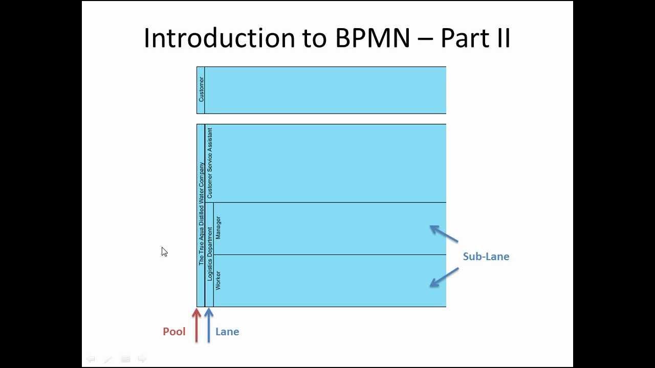 Introduction to bpmn swimlanes youtube youtube premium ccuart Images