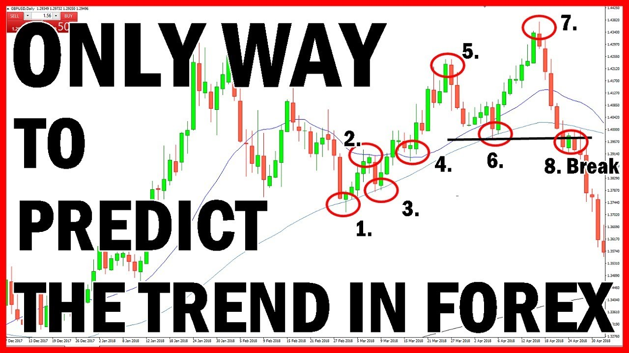The only way is forex ~ blogger.com