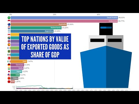 Top Nations By Value Of Exported Goods As Share Of GDP - From 1885 To 2014 - (Countries G20)