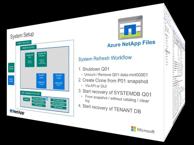 Speed Up SAP HANA System Copies With Azure NetApp Files