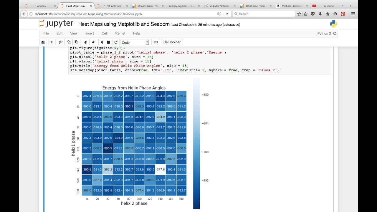 Heatmaps using Matplotlib, Seaborn, and Pandas