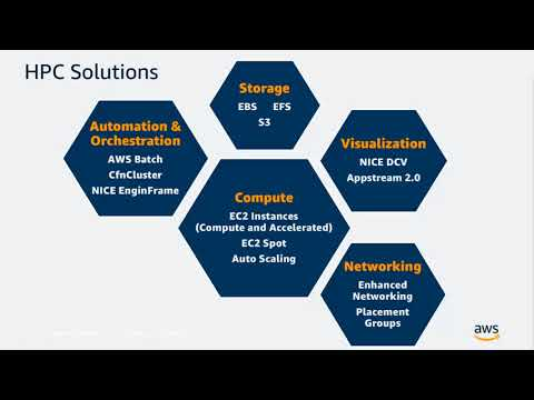 High Performance Computing in the Cloud - AWS Online Tech Talks