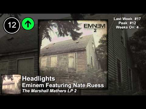 Top 25  Billboard Rap Sgs  Week of March 29, 2014