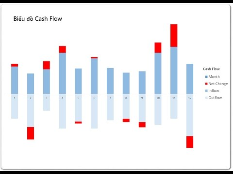 💹 Charts - Upgrade Level P2 * Cash Flow. Update 8-8-2017