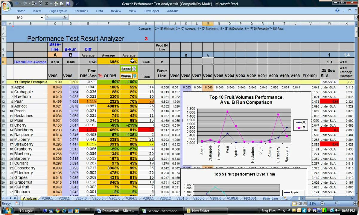 LoadRunner Performance Test Analysis Master - YouTube