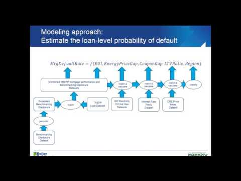 Commercial Mortgages: Energy Factors and Default Risk