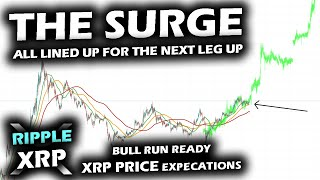IMMENENT EXPLOSIVE RISE in PRICE for the Ripple XRP Price Chart to Catch Total Altcoin Market Cap