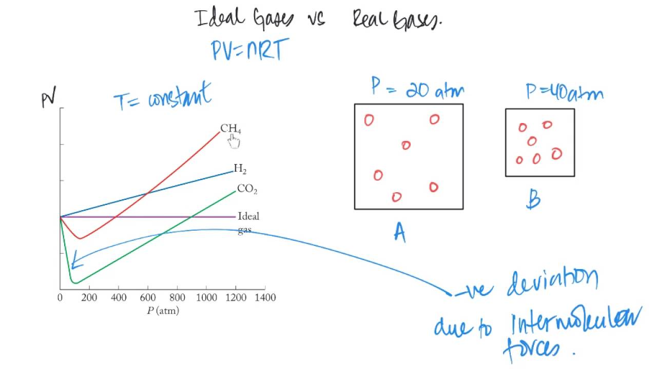 as chem  ideal gas vs real gases