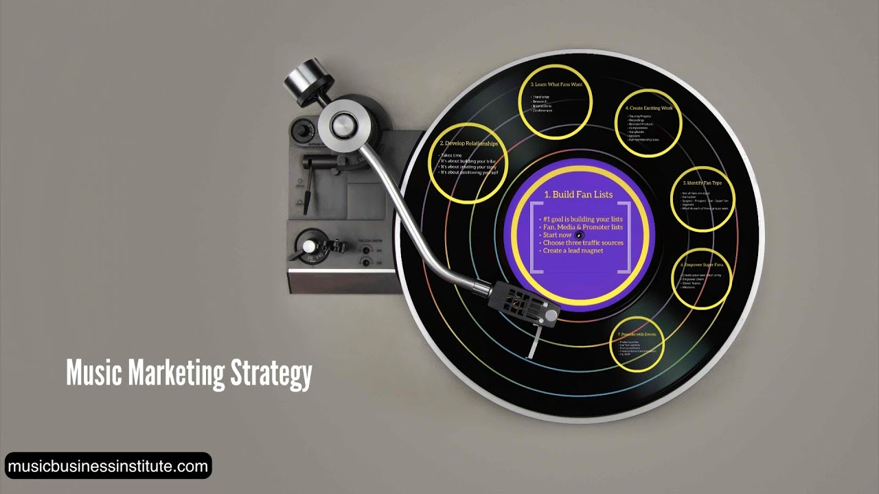Music Marketing: Strategy [7 Steps] (Music Business Lesson MM-001 ...