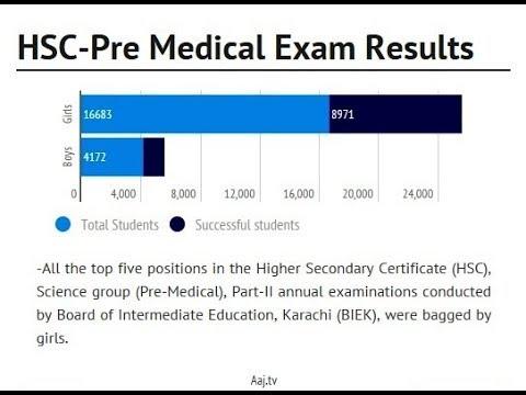 HSC PART II PRE-MEDICAL SUPPLEMENTARY 2017 KARACHI