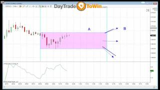 Day Trading for a Living Using Price Action