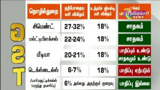 Comparative Report on Effects of GST in Various Sectors | Polimer News
