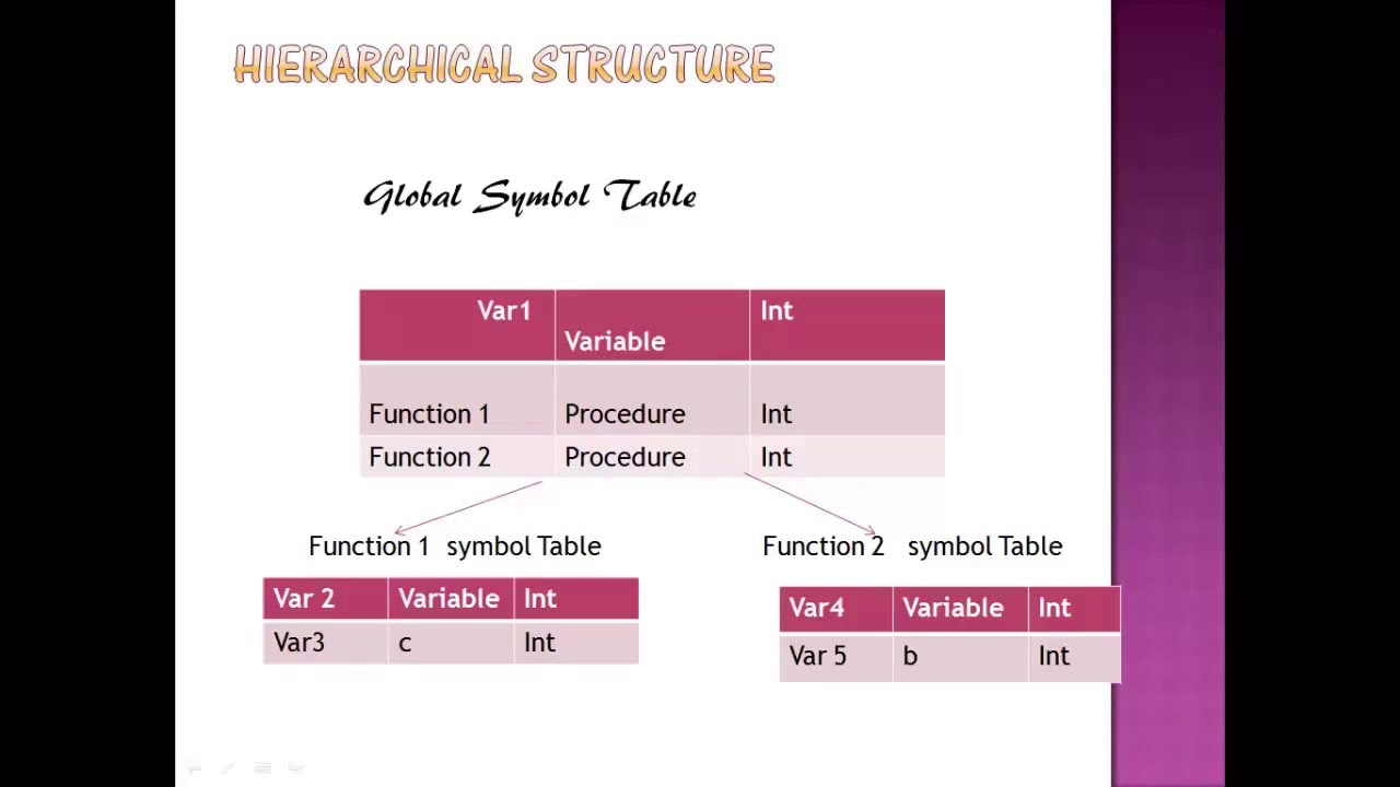 symbol table Symbol tables are used by practically all compilers they're especially important in statically typed languages where all variables have types and type checking by the compiler is an important part of the front-end.