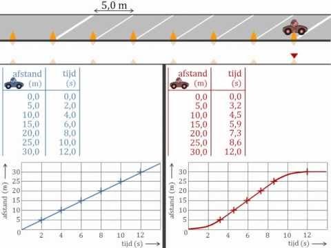 beweging - versnelling bepalen in een snelheid-tijd-diagram from YouTube · Duration:  6 minutes 12 seconds